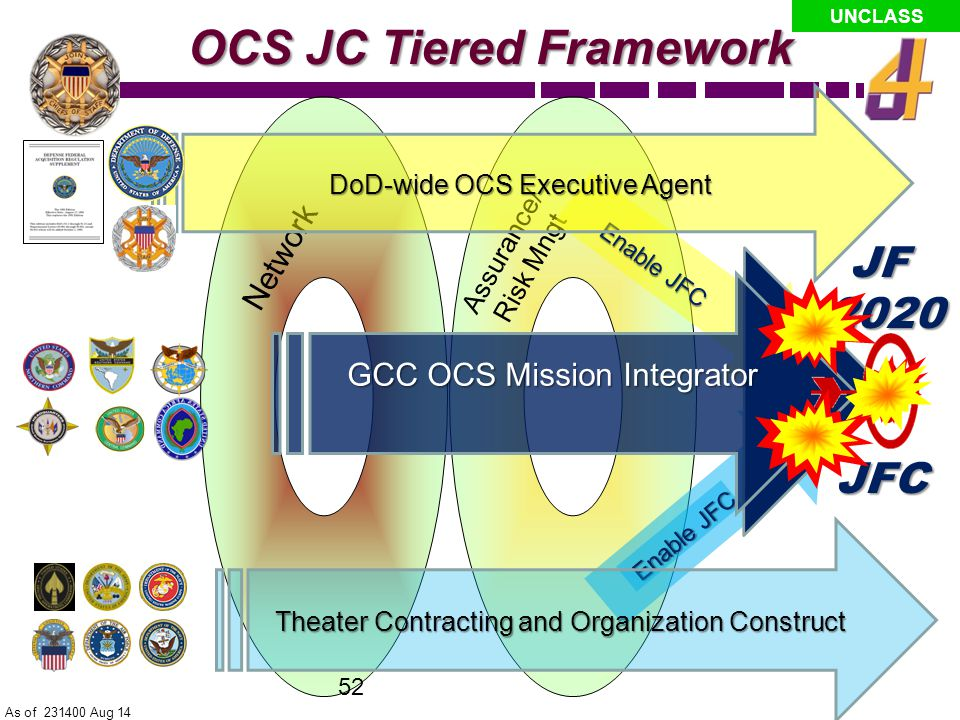 UNCLASS OCS JC Solution OCS Mission Integrator Theater Contingency Contracting DoD-wide OCS Executive Agent DFARS As of 231400 Aug 14 Personnel Management Optimized OCS … …for JF 2020 JF 2020 Leader Development Training Network 51