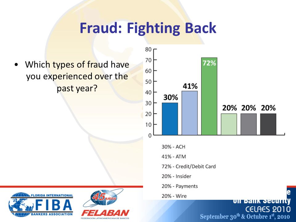Fraud: Fighting Back Which types of fraud have you experienced over the past year?
