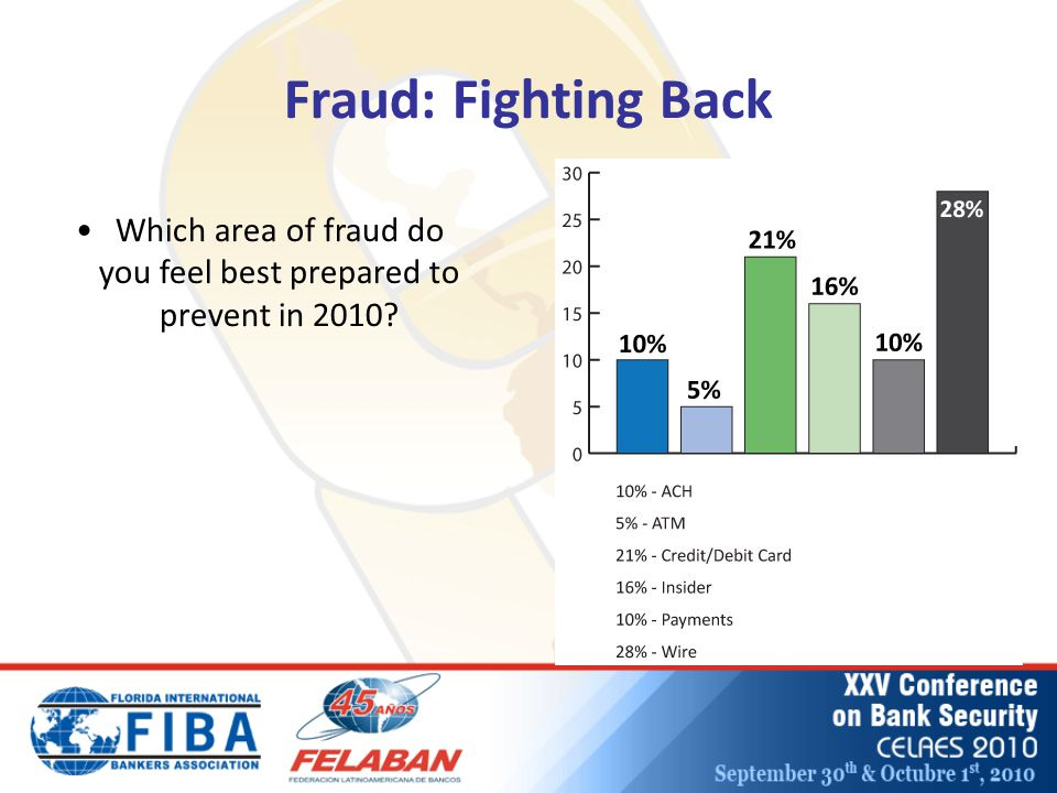 Fraud: Fighting Back Which area of fraud do you feel best prepared to prevent in 2010?