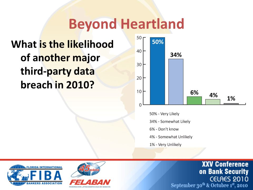 Beyond Heartland What is the likelihood of another major third-party data breach in 2010?