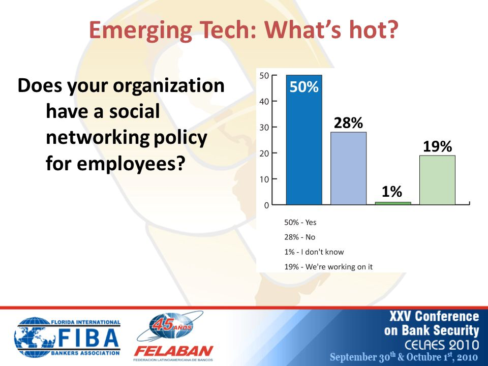 Emerging Tech: What's hot? Does your organization have a social networking policy for employees?