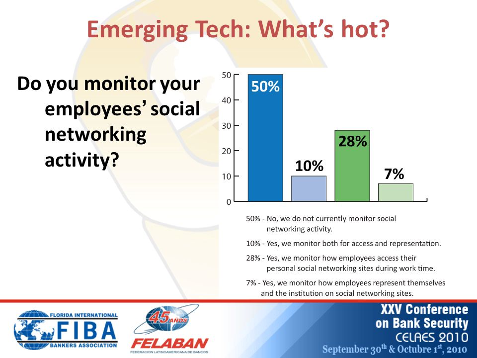 Emerging Tech: What's hot? Do you monitor your employees ' social networking activity?