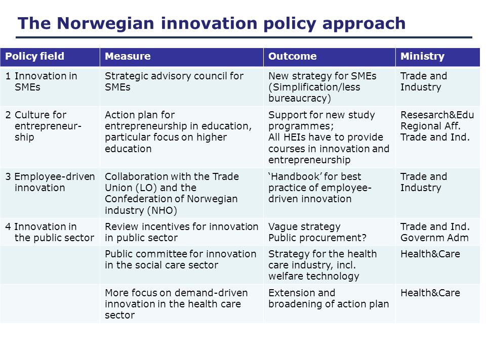 The Norwegian innovation policy approach Policy fieldMeasureOutcomeMinistry 1Innovation in SMEs Strategic advisory council for SMEs New strategy for SMEs (Simplification/less bureaucracy) Trade and Industry 2Culture for entrepreneur- ship Action plan for entrepreneurship in education, particular focus on higher education Support for new study programmes; All HEIs have to provide courses in innovation and entrepreneurship Resesarch&Edu Regional Aff.