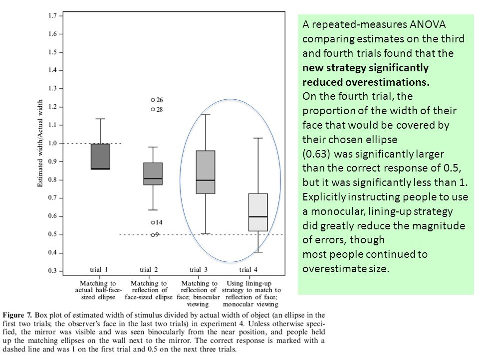 A repeated-measures ANOVA comparing estimates on the third and fourth trials found that the new strategy significantly reduced overestimations.