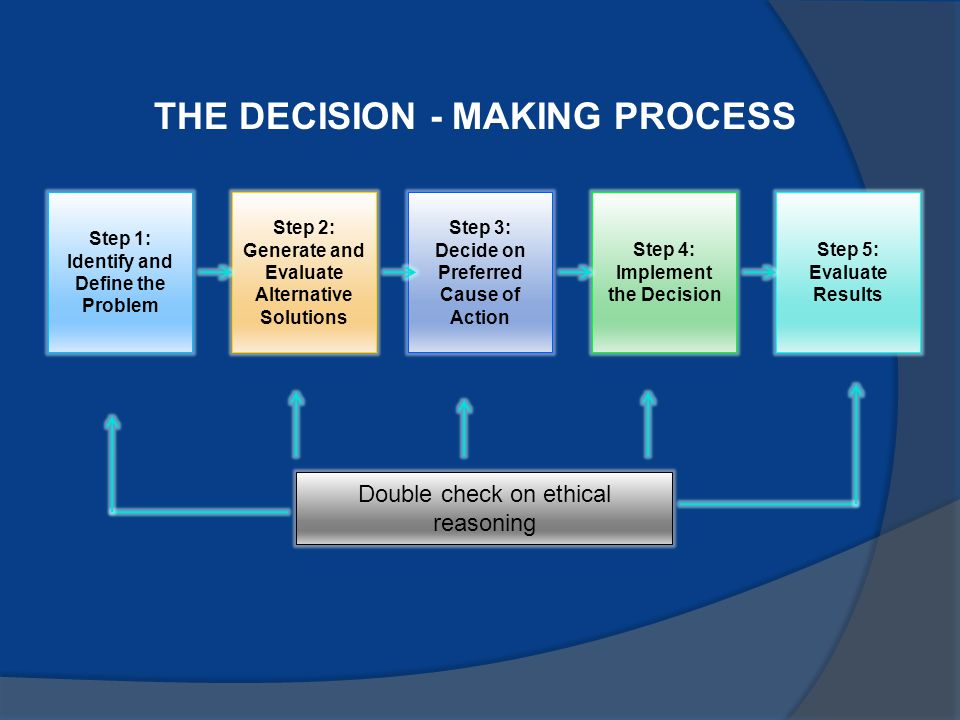 THE DECISION - MAKING PROCESS Step 1: Identify and Define the Problem Step 2: Generate and Evaluate Alternative Solutions Step 3: Decide on Preferred