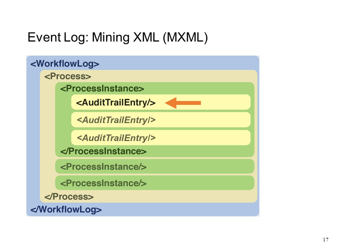 Event Log: Mining XML (MXML) 17