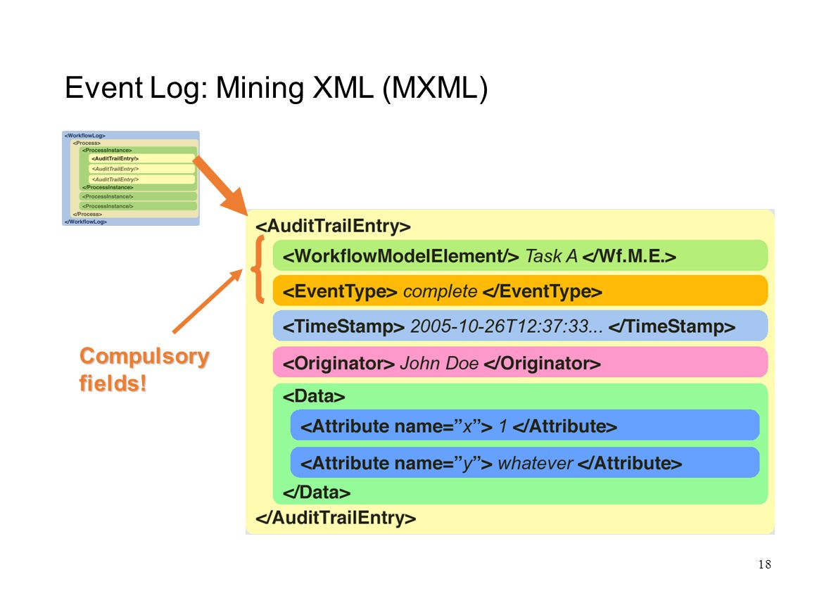 Event Log: Mining XML (MXML) 18 Compulsory fields!
