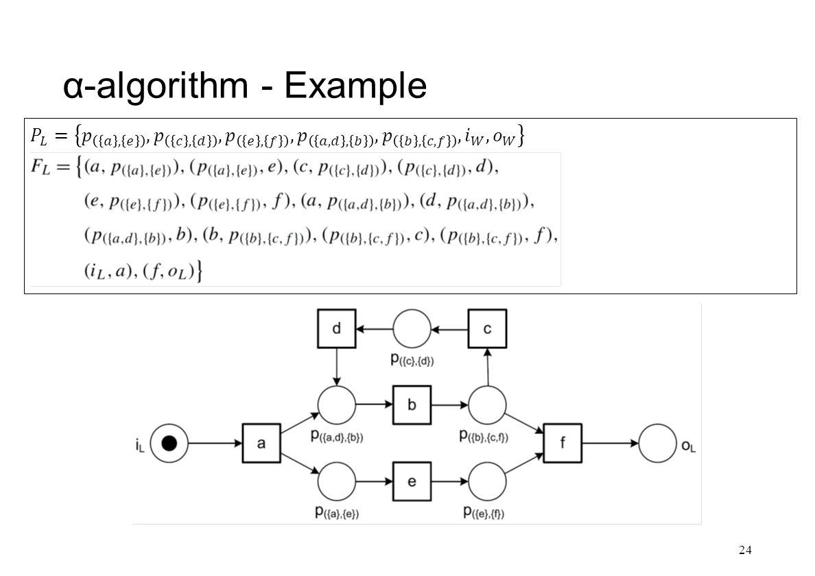 α-algorithm - Example 24