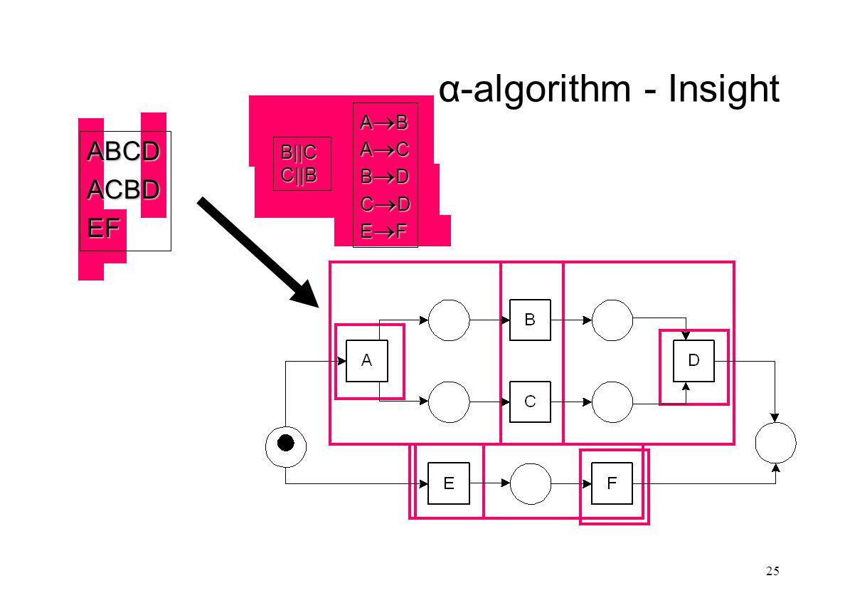 α-algorithm - Insight 25ABCDACBDEF ABABACACBDBDCDCDEFEFABABACACBDBDCDCDEFEF B||CC||B
