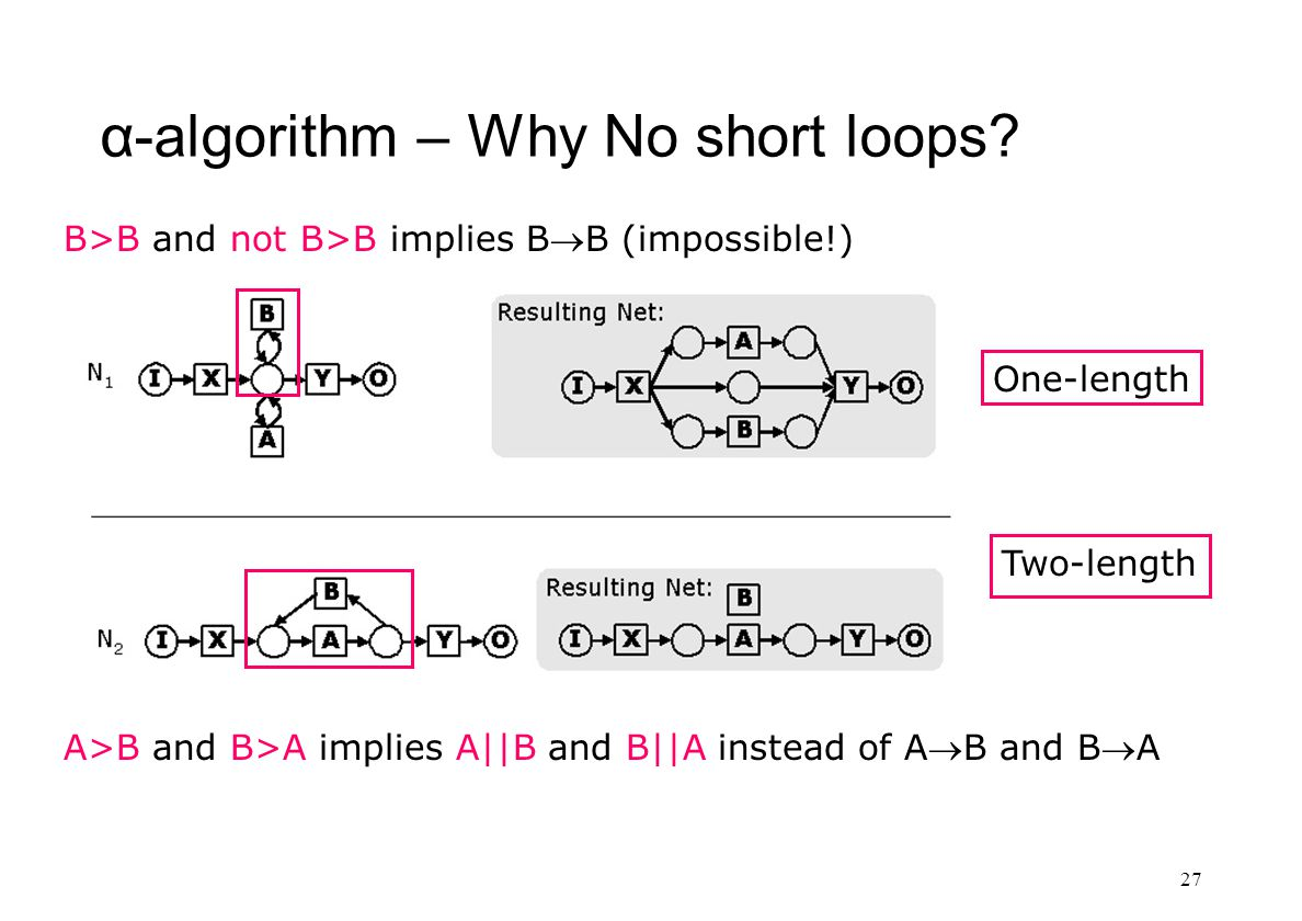 α-algorithm – Why No short loops.