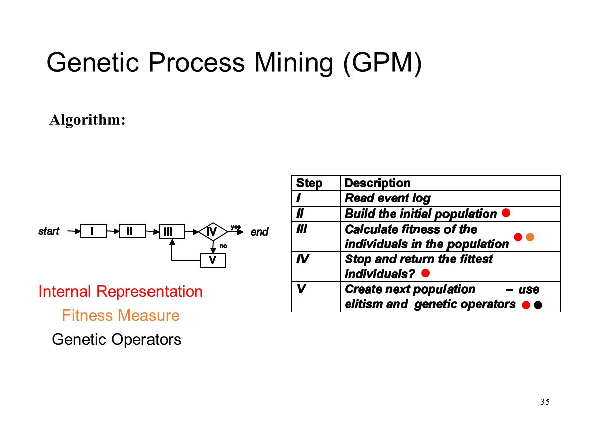 Genetic Process Mining (GPM) 35 Algorithm: Internal Representation Fitness Measure Genetic Operators