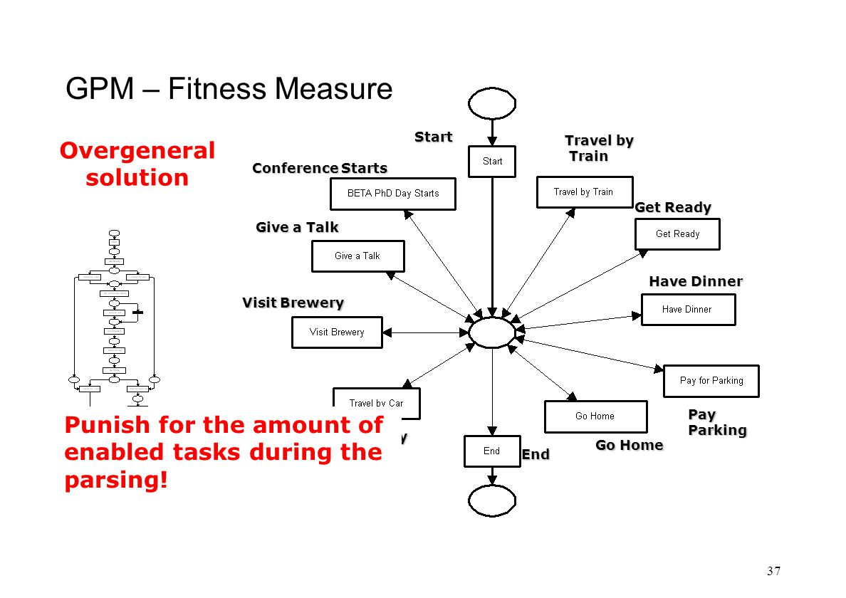 GPM – Fitness Measure 37 Start Get Ready Travel by Car Car Conference Starts Give a Talk Visit Brewery Have Dinner Go Home PayParking End Travel by Train Train Punish for the amount of enabled tasks during the parsing.
