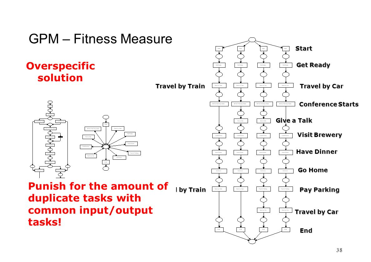 GPM – Fitness Measure 38 Start Get Ready Travel by Car Conference Starts Give a Talk Visit Brewery Have Dinner Go Home Travel by Train Travel by Car Pay Parking End Travel by Train Punish for the amount of duplicate tasks with common input/output tasks.