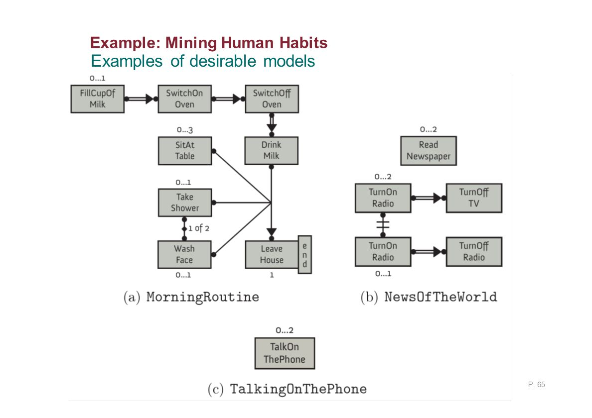 Example: Mining Human Habits P. 65 Examples of desirable models