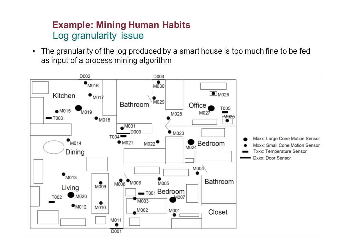 Example: Mining Human Habits P. 66 Log granularity issue The granularity of the log produced by a smart house is too much fine to be fed as input of a
