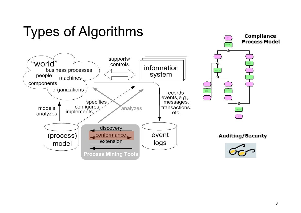 Types of Algorithms 9 Auditing/Security Compliance Process Model