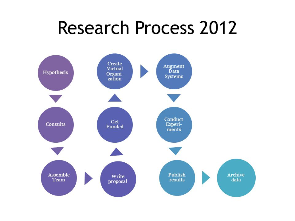 Research Process 2012 HypothesisConsults Assemble Team Write proposal Get Funded Create Virtual Organi- zation Augment Data Systems Conduct Experi- ments Publish results Archive data