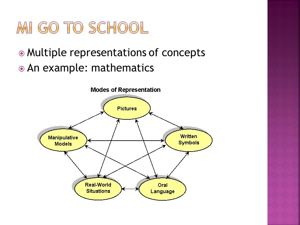  Multiple representations of concepts  An example: mathematics
