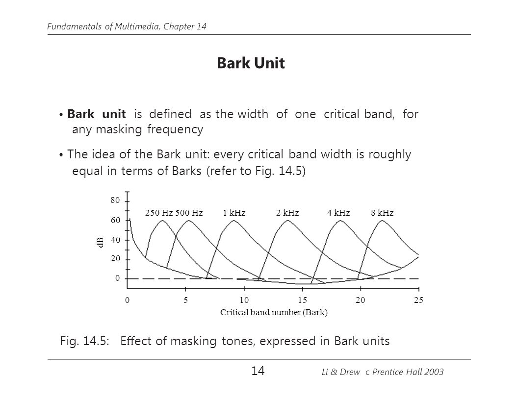 dB 40 20 0 60 250 Hz 500 Hz 1 kHz8 kHz4 kHz2 kHz 0252015105 Fundamentals of Multimedia, Chapter 14 Bark Unit Bark unit is defined as the width of one c