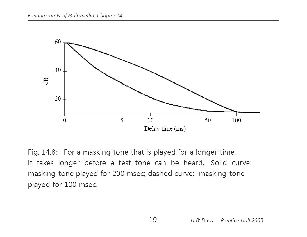 dB 10 Fundamentals of Multimedia, Chapter 14 60 40 20 1000 550 Delay time (ms) Fig. 14.8: For a masking tone that is played for a longer time, it take