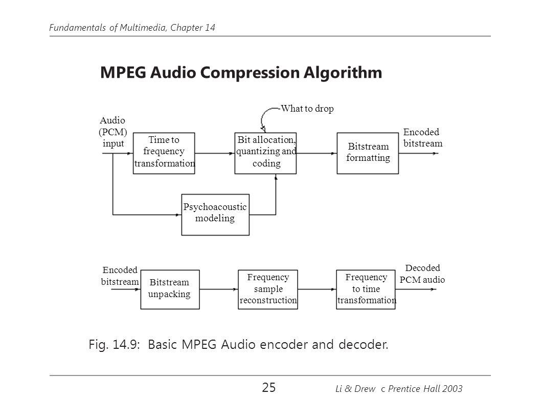Fundamentals of Multimedia, Chapter 14 MPEG Audio Compression Algorithm What to drop Audio (PCM) input Psychoacoustic modeling Bit allocation, quantiz