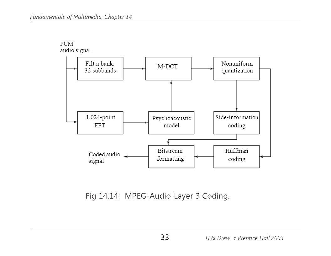 Fundamentals of Multimedia, Chapter 14 PCM audio signal M-DCT Psychoacoustic model Bitstream formatting Nonuniform quantization Side-information codin