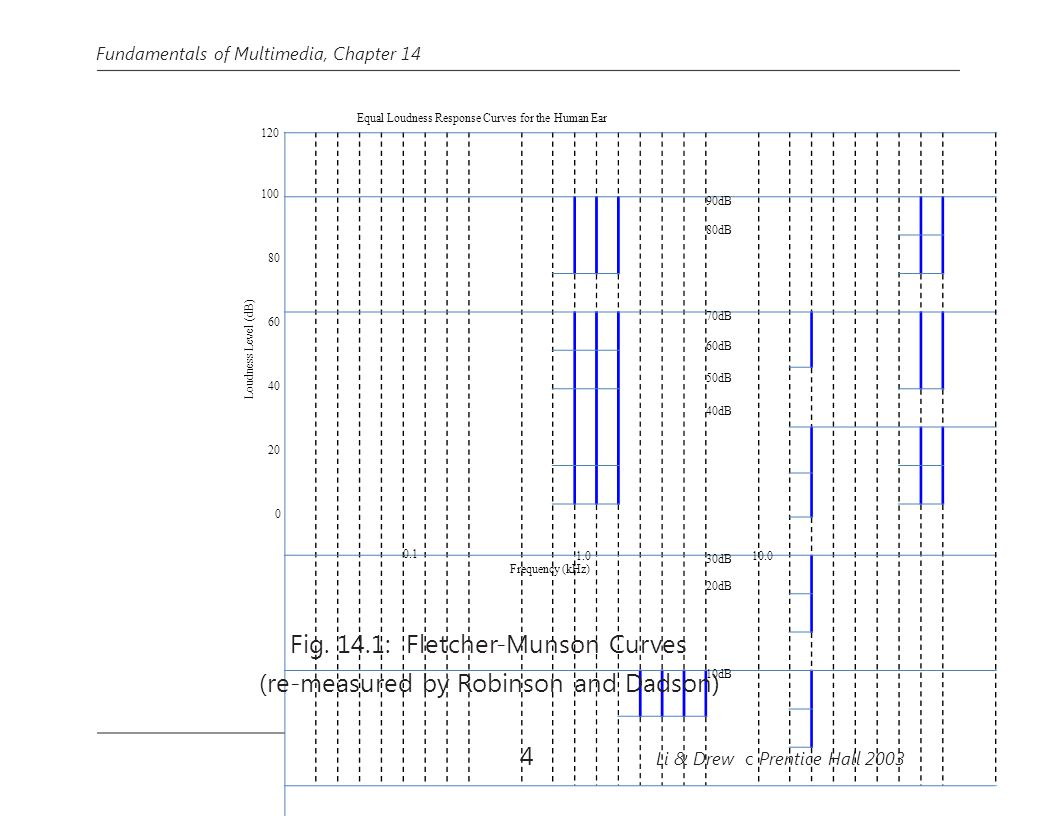 90dB 80dB 70dB 60dB 50dB 40dB 30dB 20dB 10dB Loudness Level (dB) Fundamentals of Multimedia, Chapter 14 Equal Loudness Response Curves for the Human E