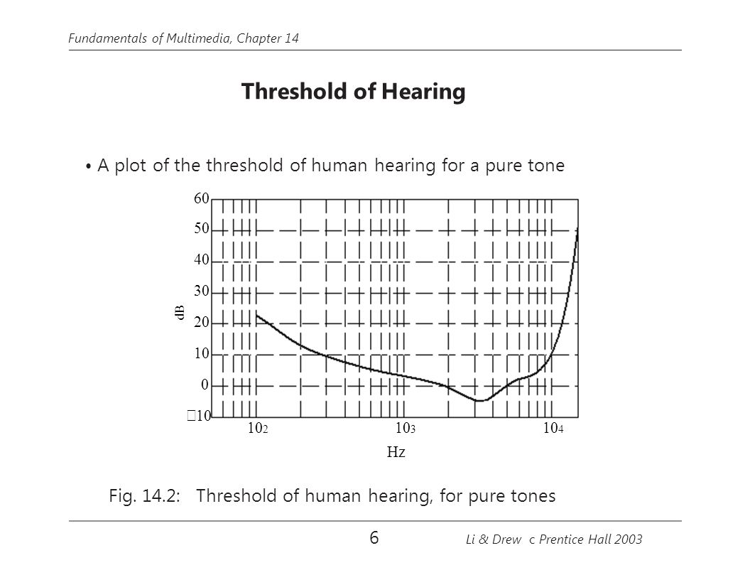 dB 100 Test tone Mask tone Fundamentals of Multimedia, Chapter 14 60 40 20 1000100 −5−5 Delay time (ms) Fig.