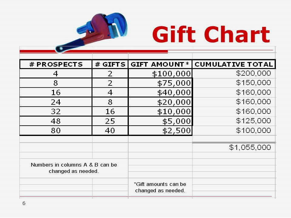 6 Gift Chart