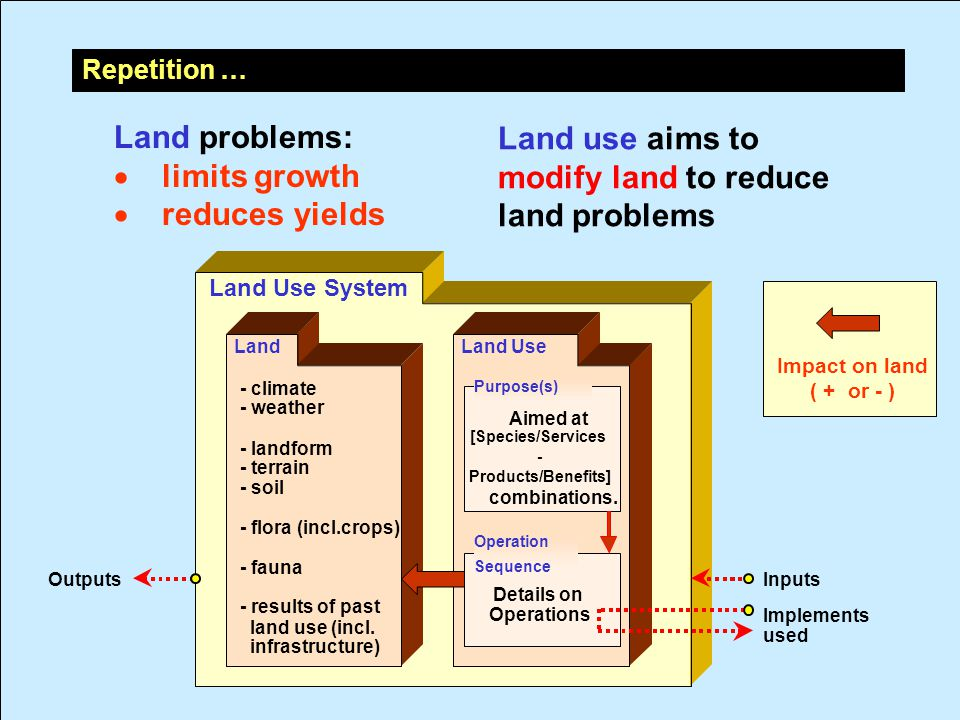 - climate - weather - landform - terrain - soil - flora (incl.crops) - fauna - results of past land use (incl.