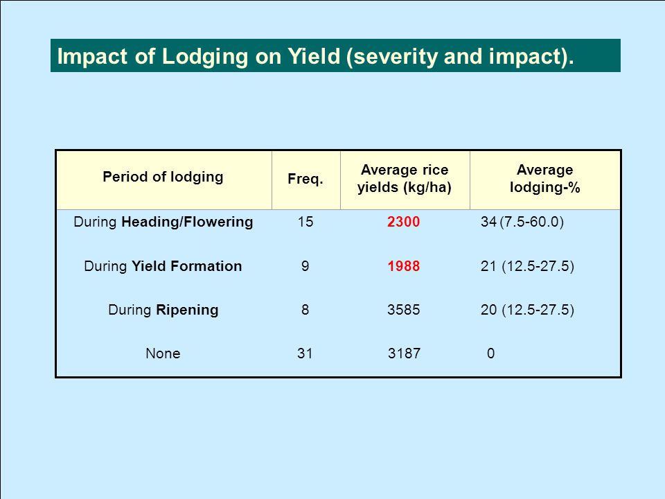 Period of lodging Freq.