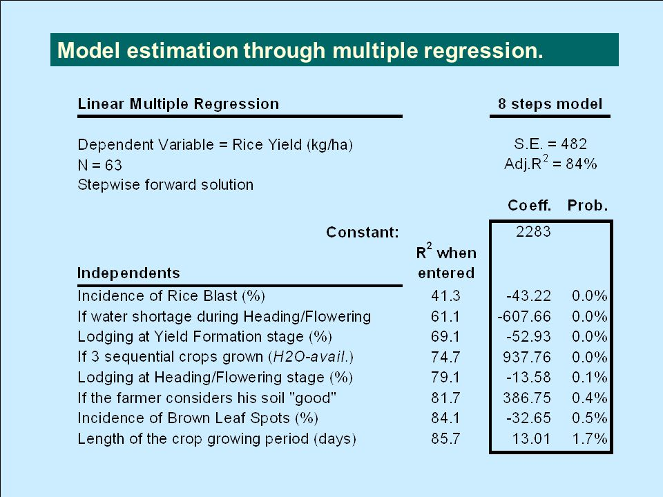 Model estimation through multiple regression. Model Estim.