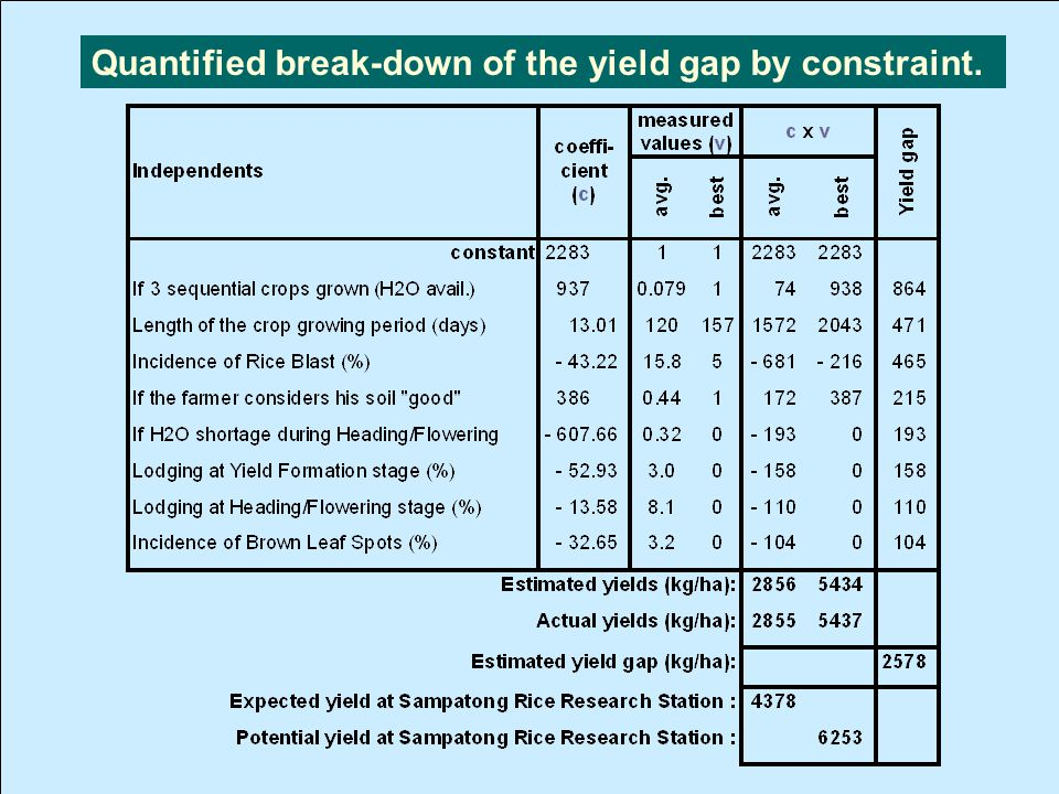 Quantified break-down of the yield gap by constraint. Yield Gap