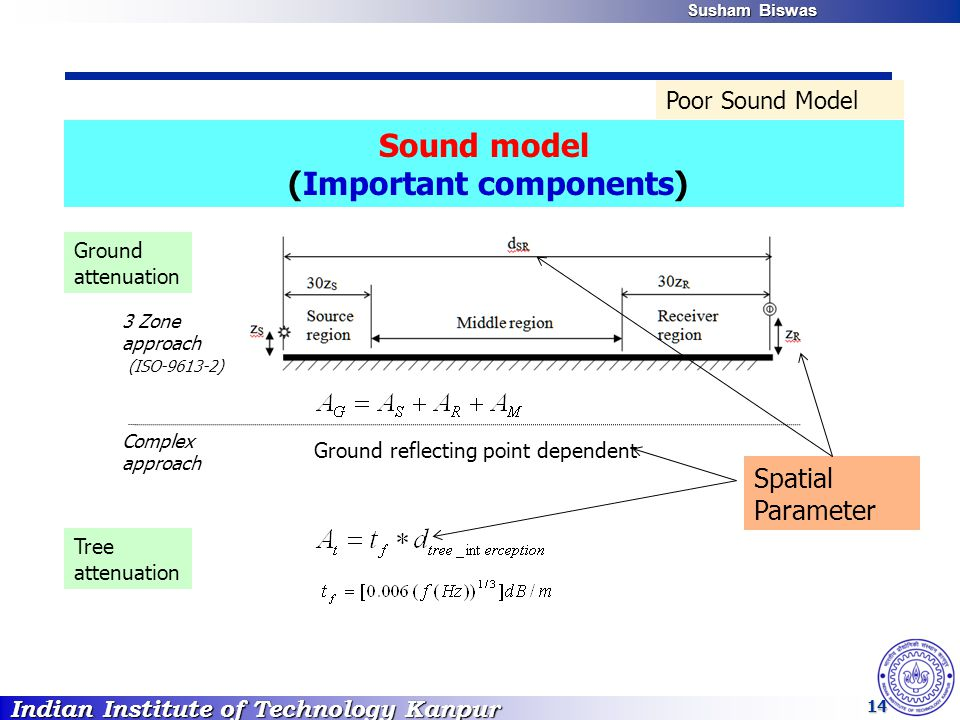 Indian Institute of Technology Kanpur Susham Biswas Susham Biswas 14 Poor Sound Model Sound model (Important components) Spatial Parameter Ground atte