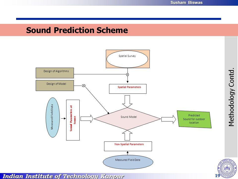 Indian Institute of Technology Kanpur Susham Biswas Susham Biswas 19 Sound Model Spatial Parameters Non-Spatial Parameters Sound Parameters at Source