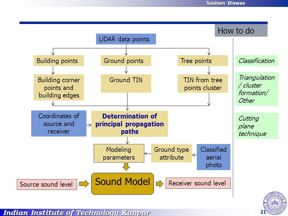 Indian Institute of Technology Kanpur Susham Biswas Susham Biswas 21 LiDAR data points Modeling parameters Source sound level Sound Model Receiver sou