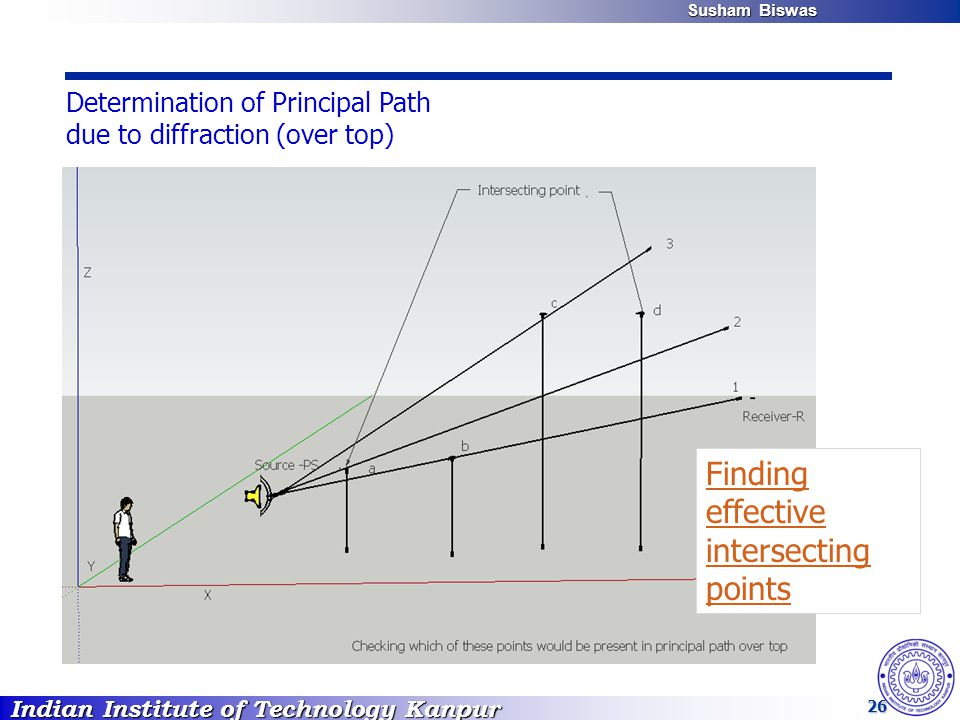 Indian Institute of Technology Kanpur Susham Biswas Susham Biswas 26 Determination of Principal Path due to diffraction (over top) Finding effective intersecting points