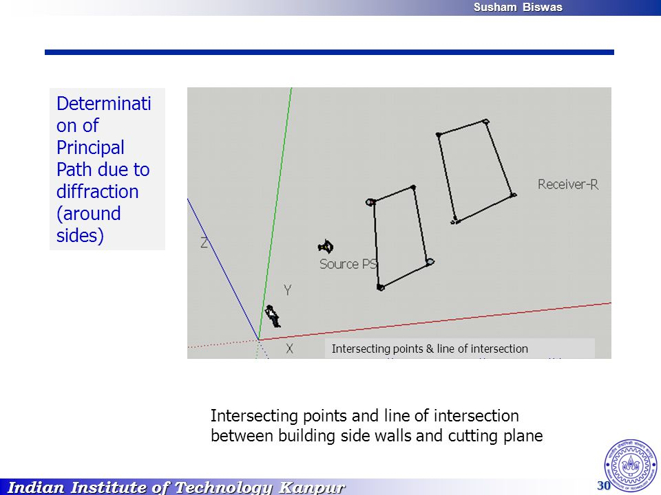 Indian Institute of Technology Kanpur Susham Biswas Susham Biswas 30 Determinati on of Principal Path due to diffraction (around sides) Intersecting points and line of intersection between building side walls and cutting plane Intersecting points & line of intersection