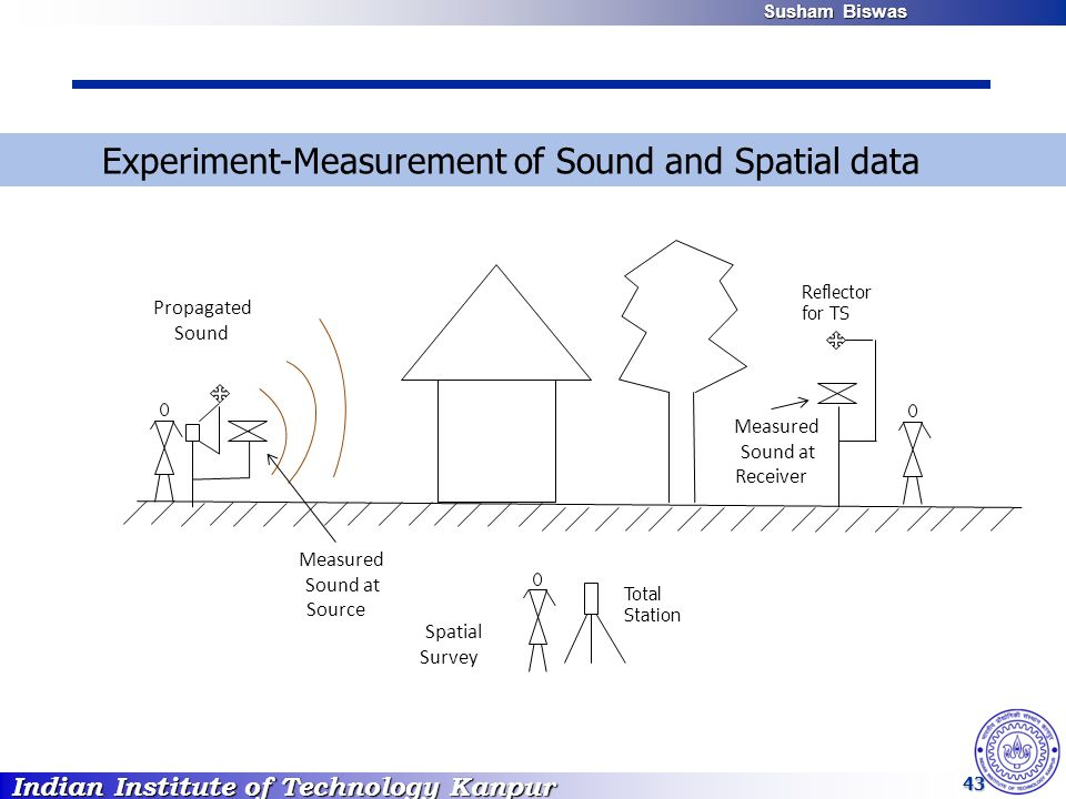 Indian Institute of Technology Kanpur Susham Biswas Susham Biswas 43 Measured Sound at Receiver Propagated Sound Spatial Survey Measured Sound at Sour