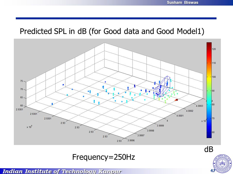 Indian Institute of Technology Kanpur Susham Biswas Susham Biswas 47 dB Frequency=250Hz Predicted SPL in dB (for Good data and Good Model1)