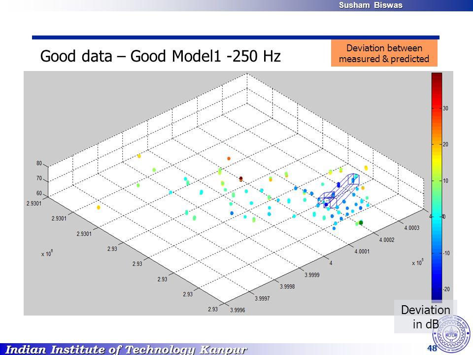 Indian Institute of Technology Kanpur Susham Biswas Susham Biswas 48 Good data – Good Model1 -250 Hz Deviation in dB Deviation between measured & pred