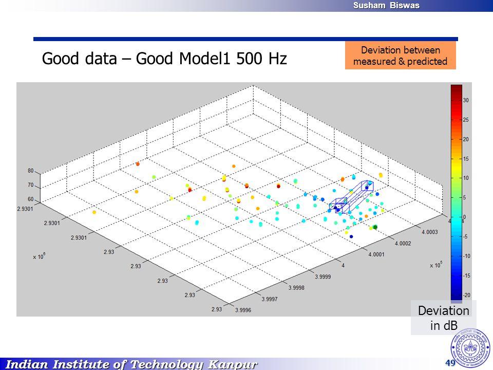 Indian Institute of Technology Kanpur Susham Biswas Susham Biswas 49 Good data – Good Model1 500 Hz Deviation in dB Deviation between measured & predicted
