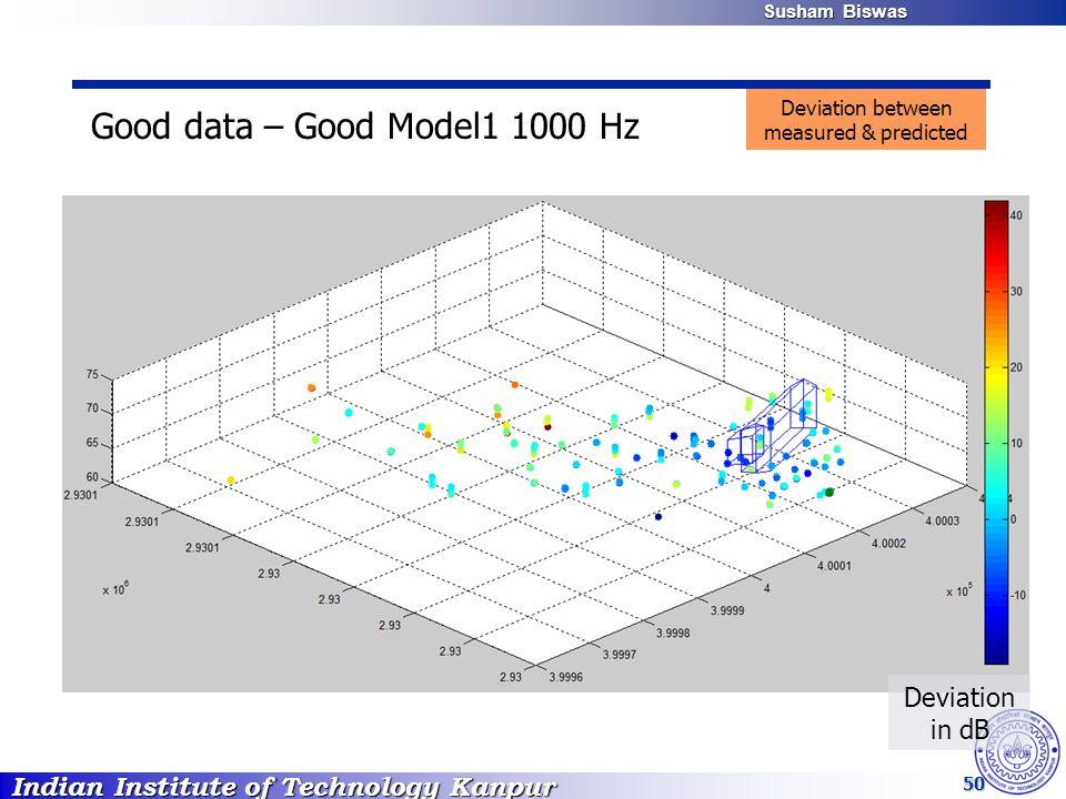 Indian Institute of Technology Kanpur Susham Biswas Susham Biswas 50 Good data – Good Model1 1000 Hz Deviation in dB Deviation between measured & pred