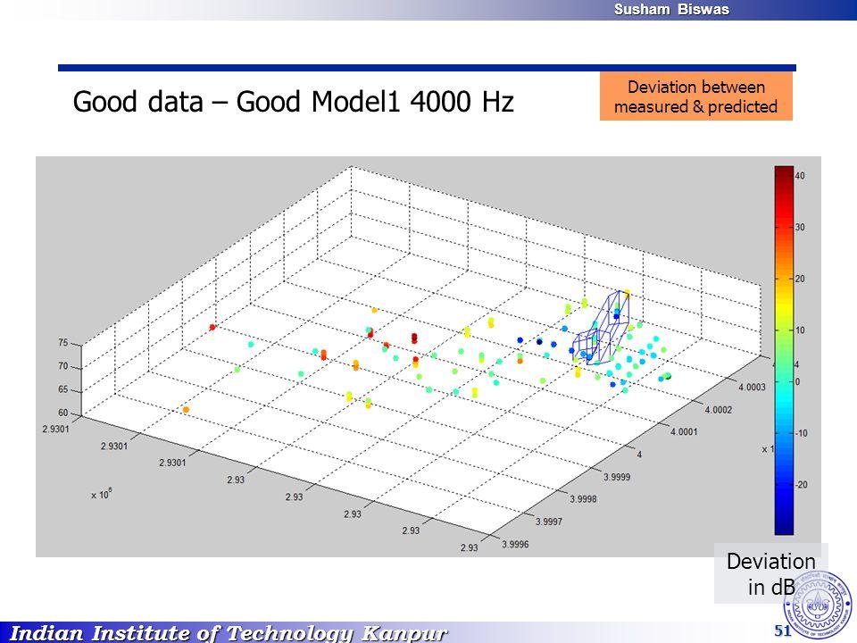 Indian Institute of Technology Kanpur Susham Biswas Susham Biswas 51 Good data – Good Model1 4000 Hz Deviation in dB Deviation between measured & predicted