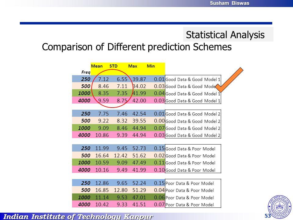 Indian Institute of Technology Kanpur Susham Biswas Susham Biswas 53 MeanSTDMaxMin Freq 2507.126.5539.870.01 Good Data & Good Model 1 5008.467.1134.020.03 Good Data & Good Model 1 10008.357.3541.990.04 Good Data & Good Model 1 40009.598.7542.000.03 Good Data & Good Model 1 2507.757.4642.540.01 Good Data & Good Model 2 5009.228.3239.550.00 Good Data & Good Model 2 10009.098.4644.940.07 Good Data & Good Model 2 400010.869.3944.940.03 Good Data & Good Model 2 25011.999.4552.730.15 Good Data & Poor Model 50016.6412.4251.620.02 Good Data & Poor Model 100010.599.0947.490.11 Good Data & Poor Model 400010.169.4941.990.10 Good Data & Poor Model 25012.869.6552.240.15 Poor Data & Poor Model 50016.8512.8051.290.04 Poor Data & Poor Model 100011.149.5347.010.06 Poor Data & Poor Model 400010.429.3341.510.07 Poor Data & Poor Model Comparison of Different prediction Schemes Statistical Analysis