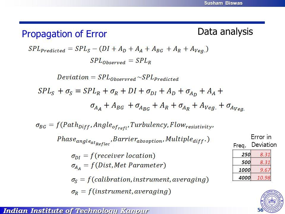 Indian Institute of Technology Kanpur Susham Biswas Susham Biswas 56 2508.31 5008.31 10009.67 400010.98 Error in Deviation Freq. Propagation of Error