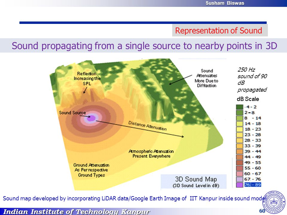 Indian Institute of Technology Kanpur Susham Biswas Susham Biswas 60 Sound propagating from a single source to nearby points in 3D Sound map developed by incorporating LiDAR data/Google Earth Image of IIT Kanpur inside sound model Representation of Sound 250 Hz sound of 90 dB propagated