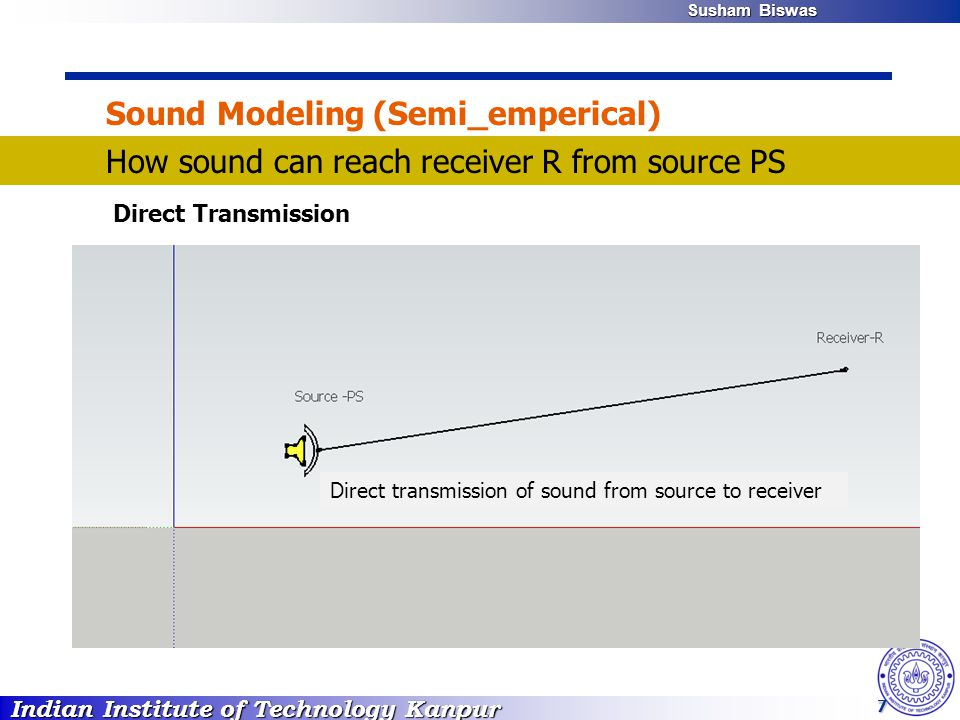 Indian Institute of Technology Kanpur Susham Biswas Susham Biswas 7 Sound Modeling (Semi_emperical) How sound can reach receiver R from source PS Dire