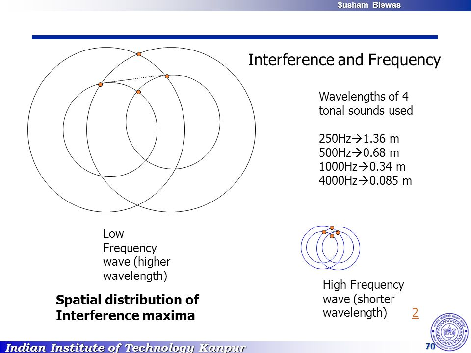 Indian Institute of Technology Kanpur Susham Biswas Susham Biswas 70 High Frequency wave (shorter wavelength) 22 Low Frequency wave (higher wavelength) Spatial distribution of Interference maxima Wavelengths of 4 tonal sounds used 250Hz  1.36 m 500Hz  0.68 m 1000Hz  0.34 m 4000Hz  0.085 m Interference and Frequency