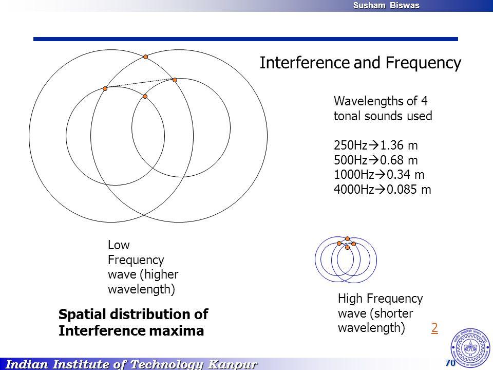 Indian Institute of Technology Kanpur Susham Biswas Susham Biswas 70 High Frequency wave (shorter wavelength) 22 Low Frequency wave (higher wavelength